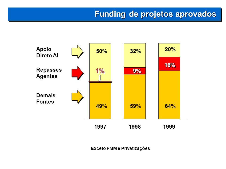 Funding de projetos aprovados