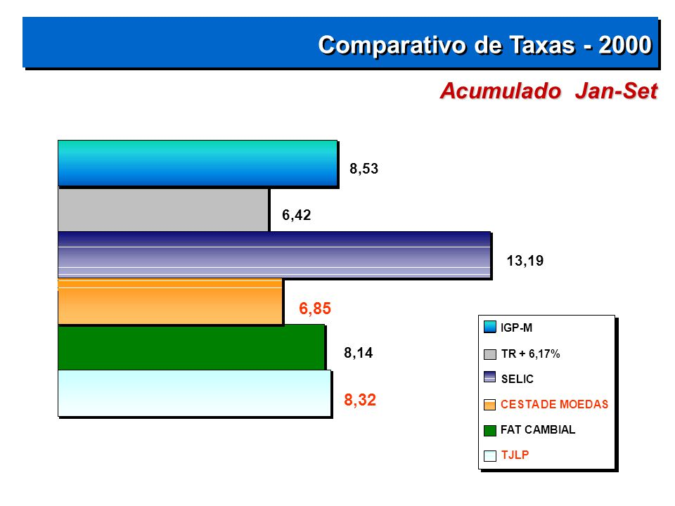 Comparativo de Taxas - 2000 Acumulado Jan-Set 6,85 8,32 8,53 6,42