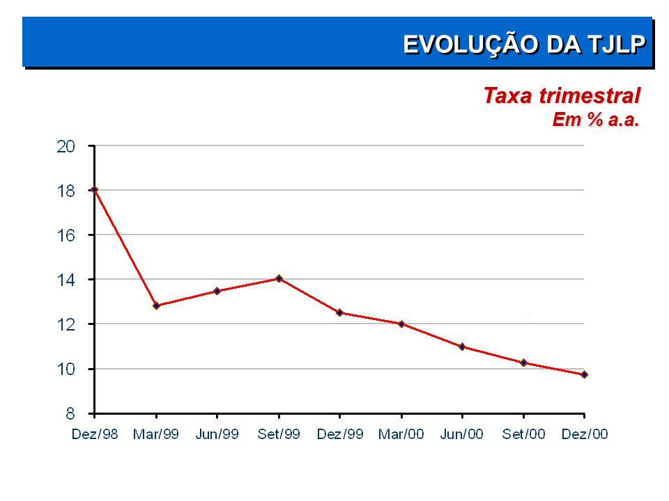 EVOLUÇÃO DA TJLP Taxa trimestral Em % a.a.