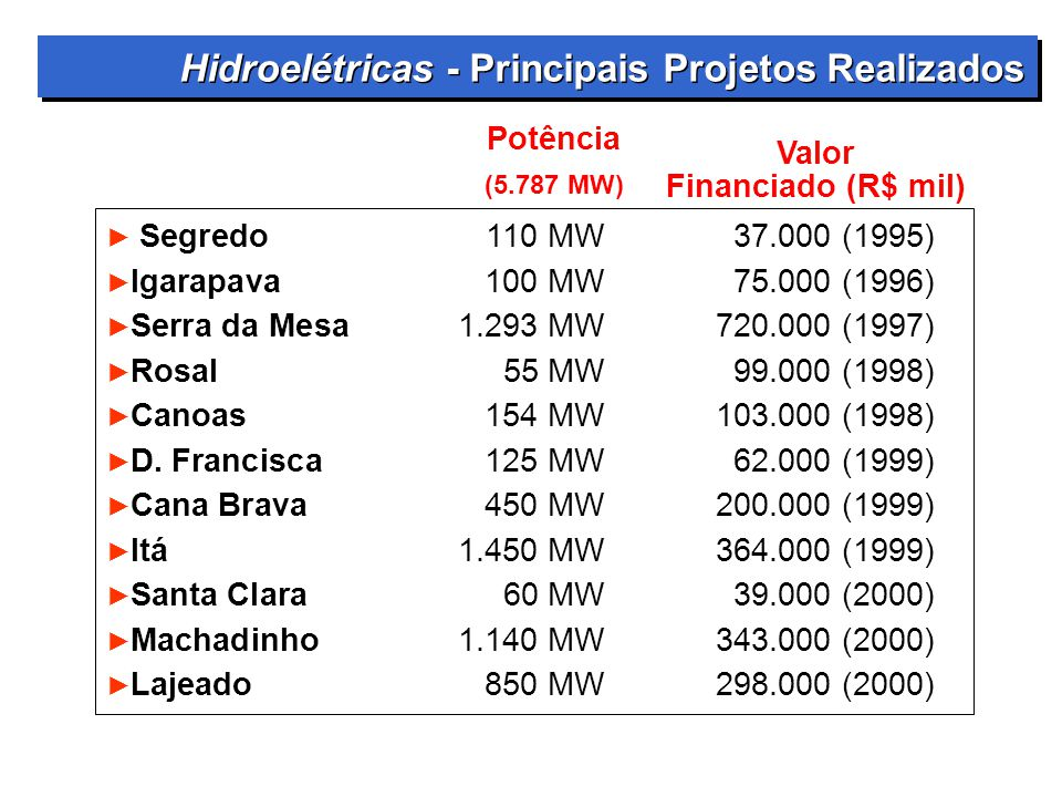 Hidroelétricas - Principais Projetos Realizados