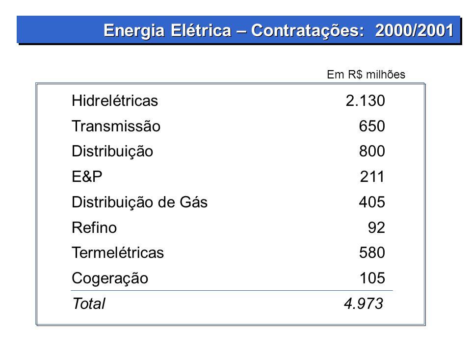 Energia Elétrica – Contratações: 2000/2001