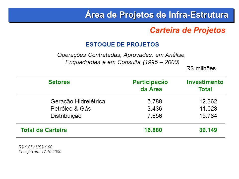 Área de Projetos de Infra-Estrutura