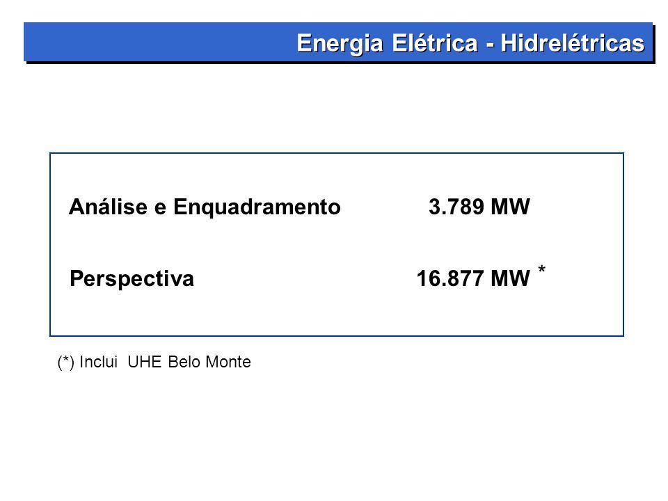 Energia Elétrica - Hidrelétricas