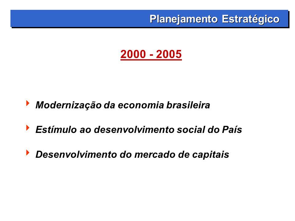 2000 - 2005 Planejamento Estratégico