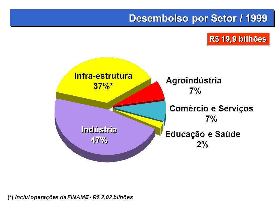 Desembolso por Setor / 1999 Infra-estrutura 37%* Agroindústria 7%