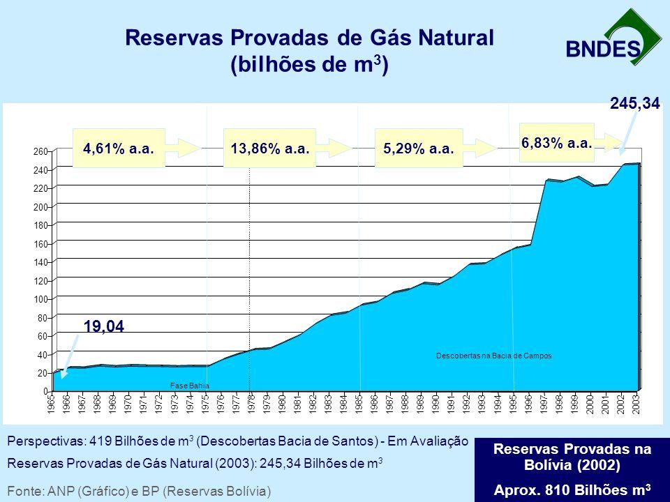 Reservas Provadas de Gás Natural (bilhões de m3)