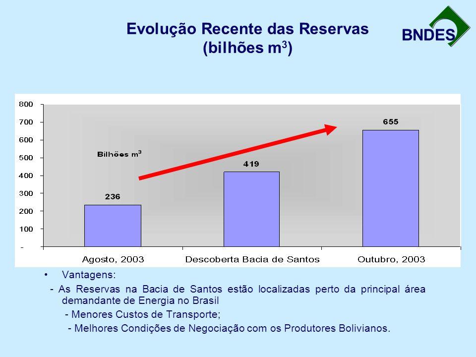 Evolução Recente das Reservas (bilhões m3)
