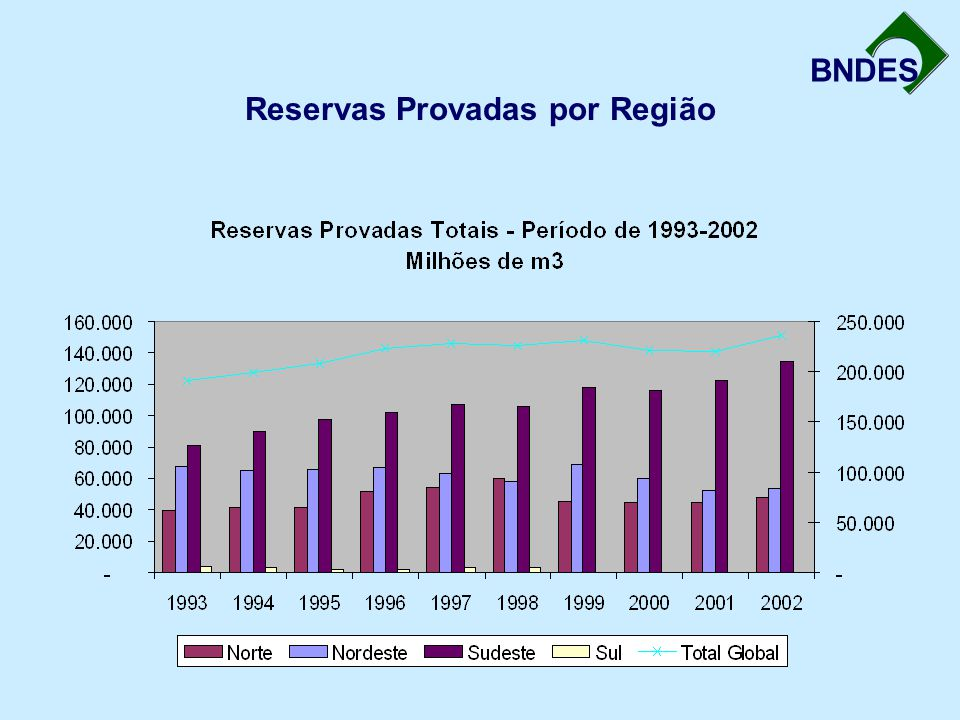 Reservas Provadas por Região