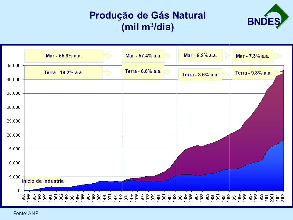 Produção de Gás Natural (mil m3/dia)