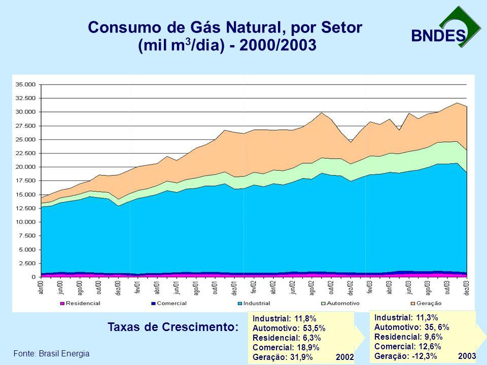 Consumo de Gás Natural, por Setor (mil m3/dia) - 2000/2003