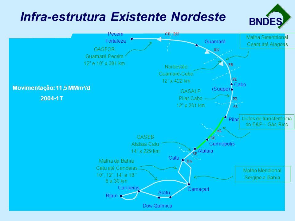 Infra-estrutura Existente Nordeste