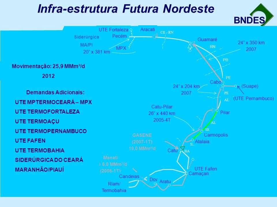 Infra-estrutura Futura Nordeste
