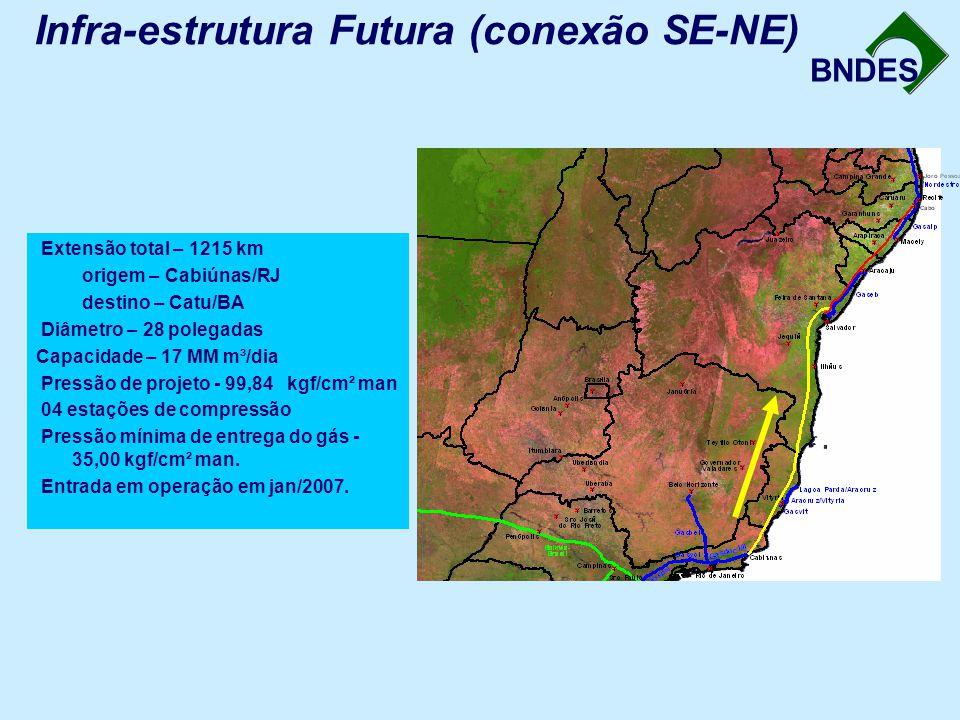 Infra-estrutura Futura (conexão SE-NE)