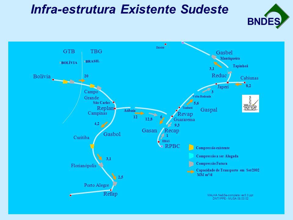 Infra-estrutura Existente Sudeste