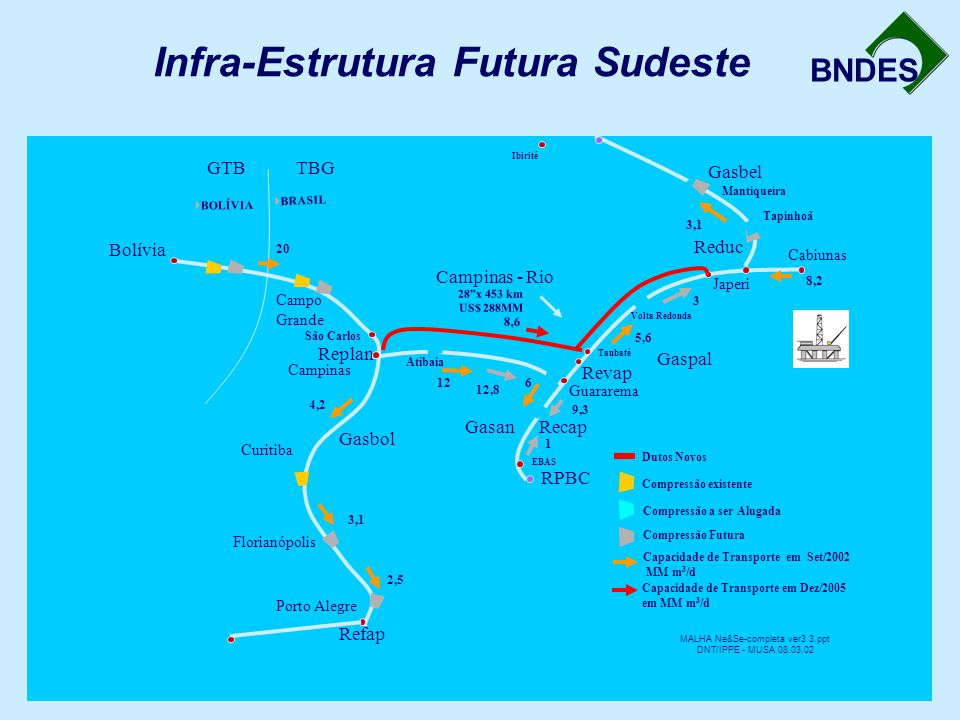 Infra-Estrutura Futura Sudeste
