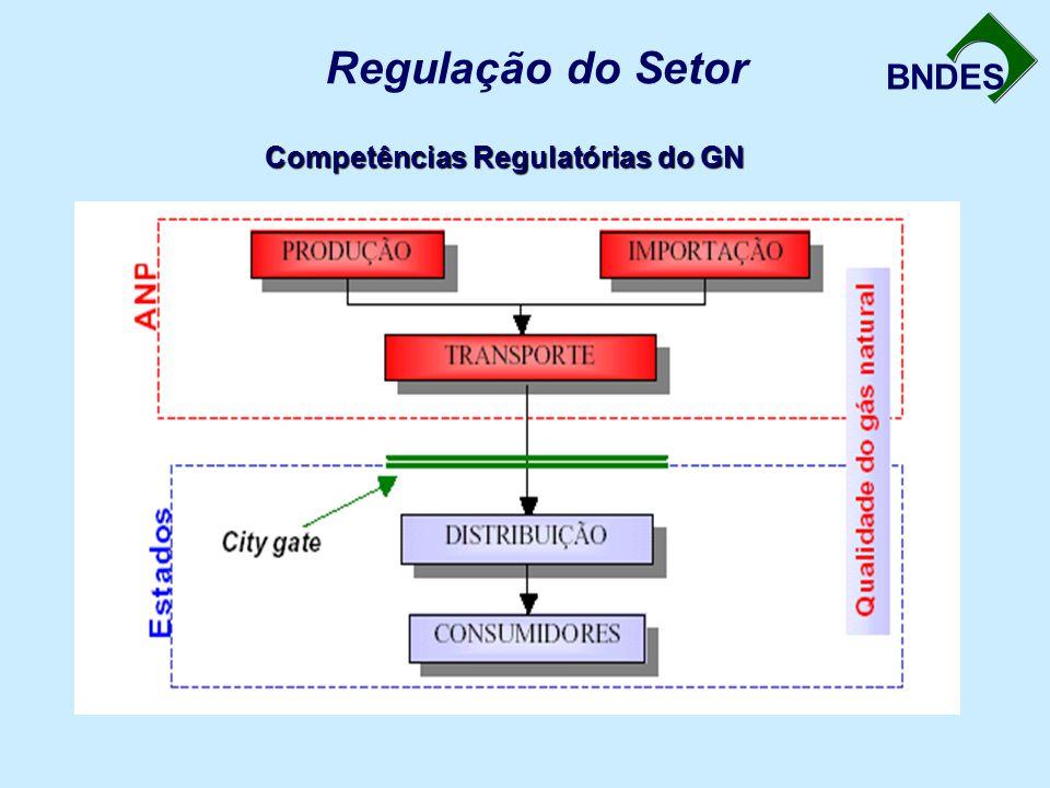 Regulação do Setor Competências Regulatórias do GN