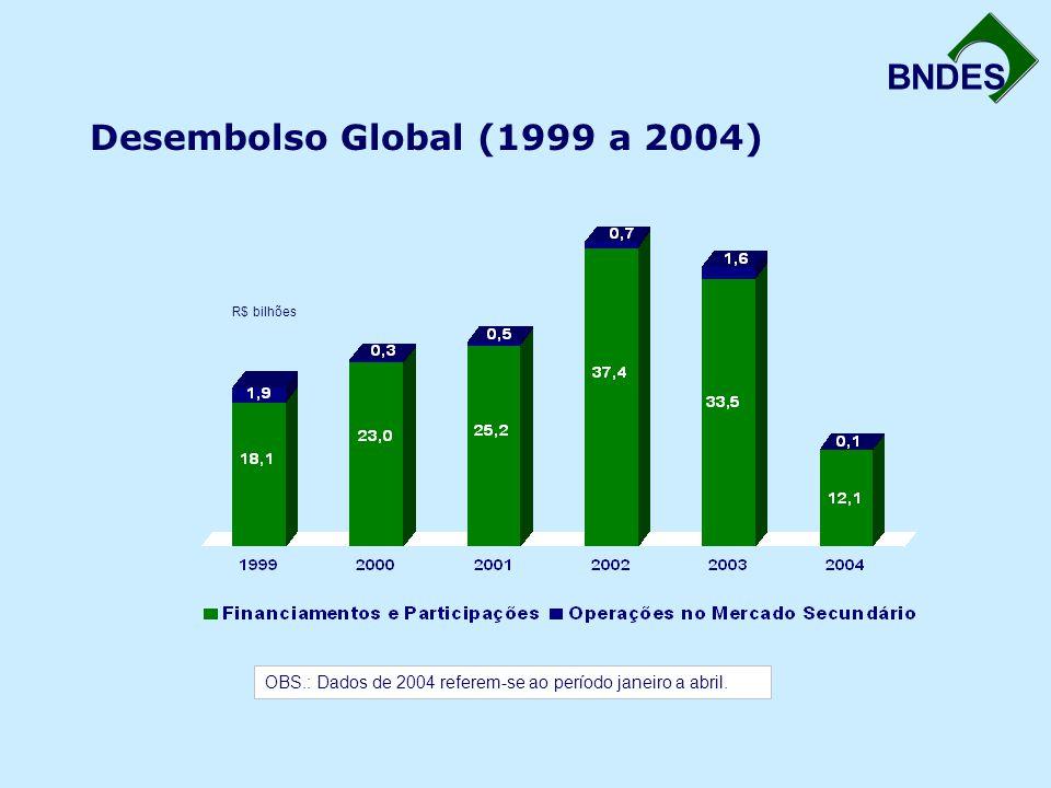 Desembolso Global (1999 a 2004) R$ bilhões.