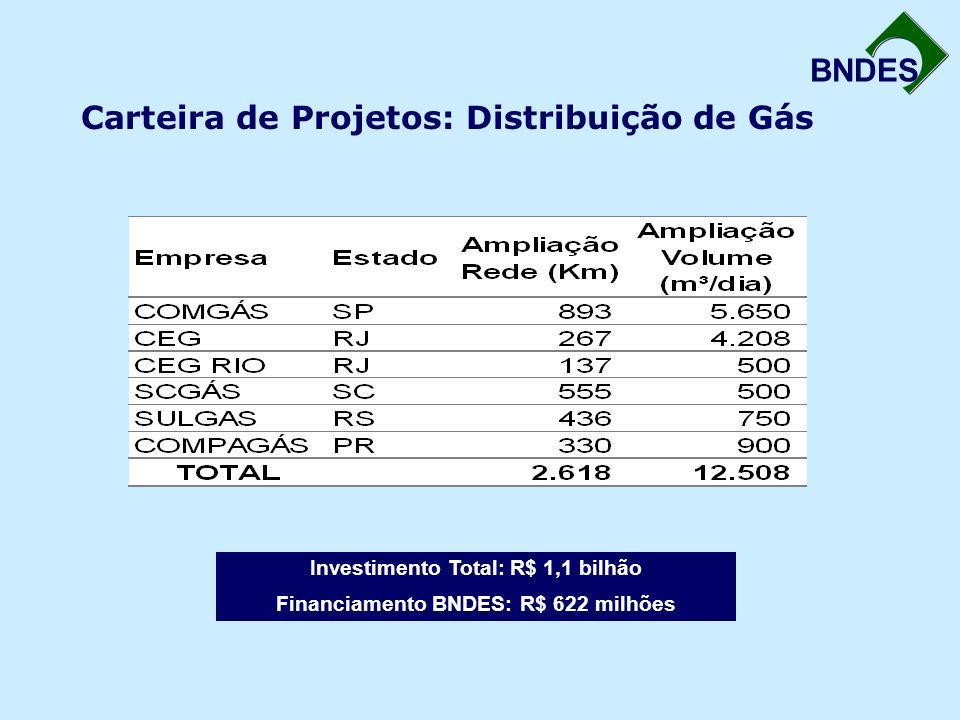 Carteira de Projetos: Distribuição de Gás
