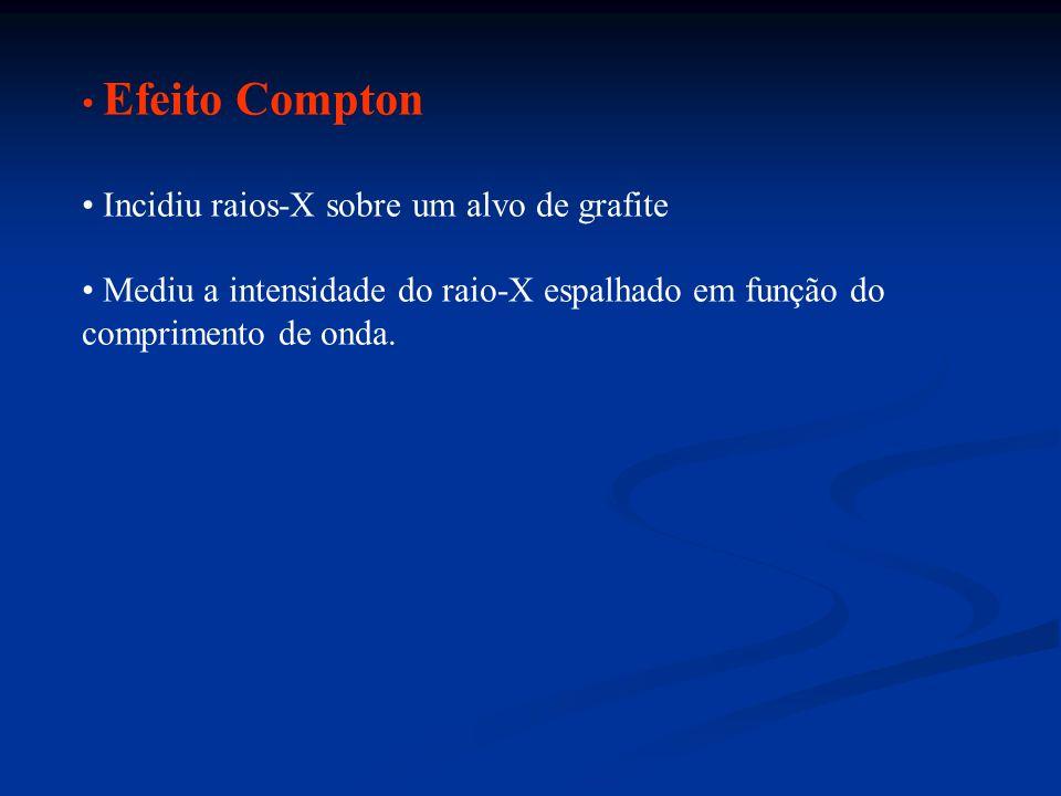 Efeito Compton Incidiu raios-X sobre um alvo de grafite. Mediu a intensidade do raio-X espalhado em função do.