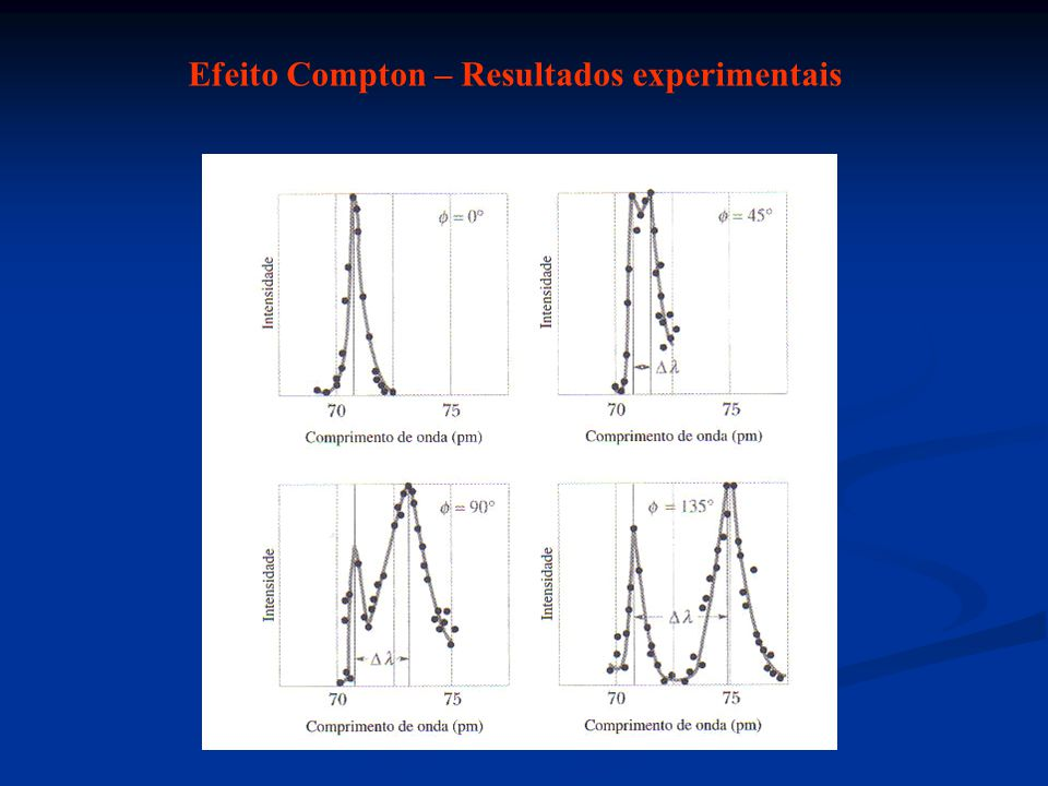 Efeito Compton – Resultados experimentais