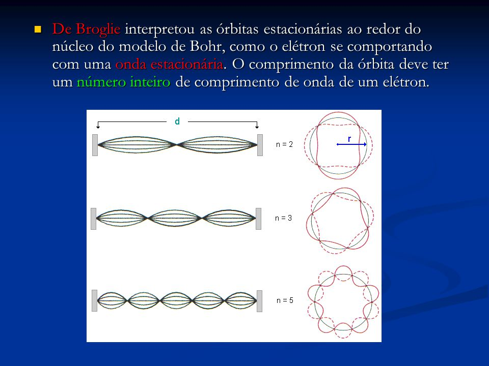 De Broglie interpretou as órbitas estacionárias ao redor do núcleo do modelo de Bohr, como o elétron se comportando com uma onda estacionária.