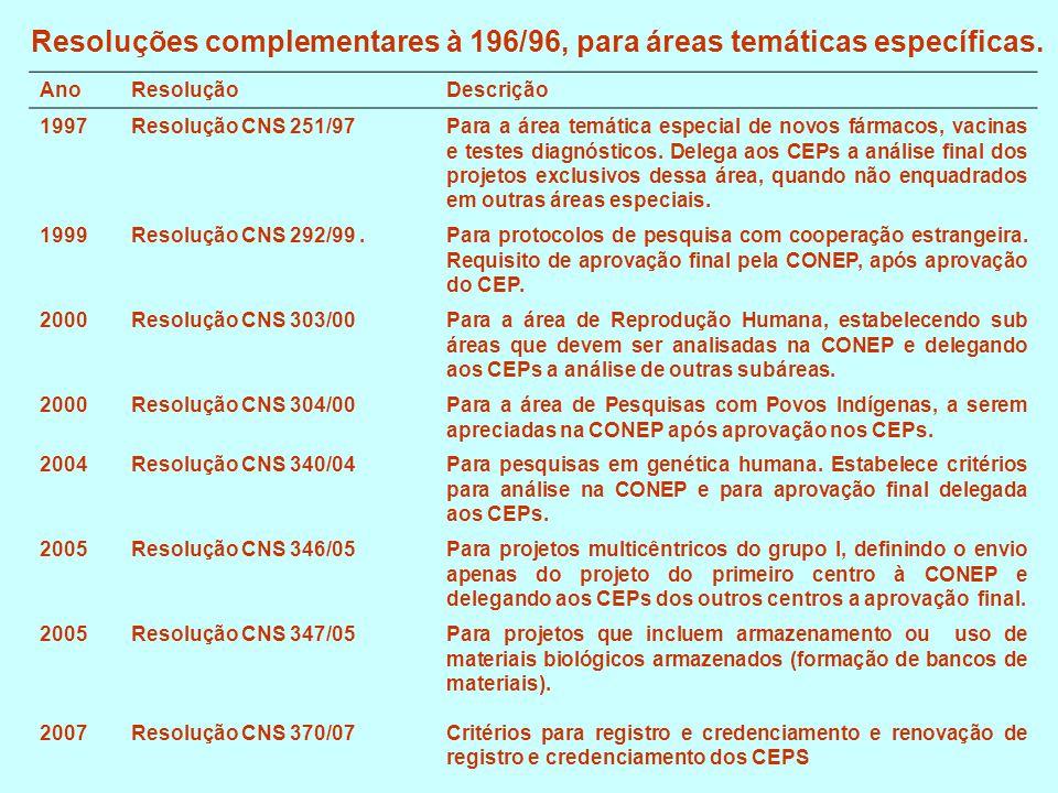 Resoluções complementares à 196/96, para áreas temáticas específicas.