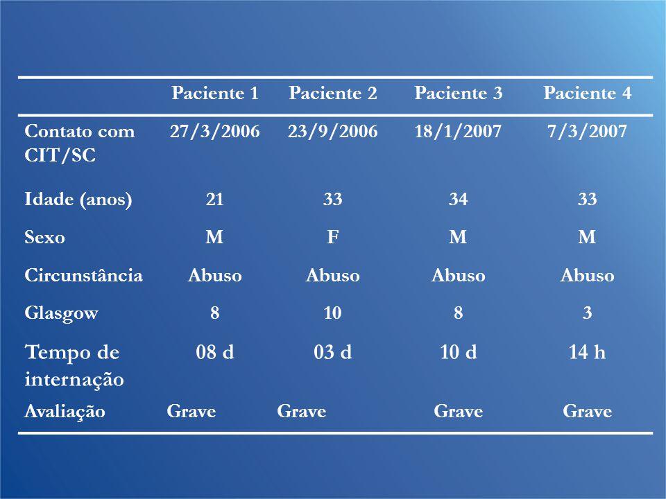 Tempo de internação 08 d 03 d 10 d 14 h Paciente 1 Paciente 2