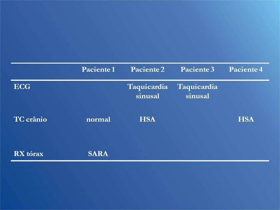Paciente 1 Paciente 2. Paciente 3. Paciente 4. ECG. Taquicardia sinusal. TC crânio. normal. HSA.