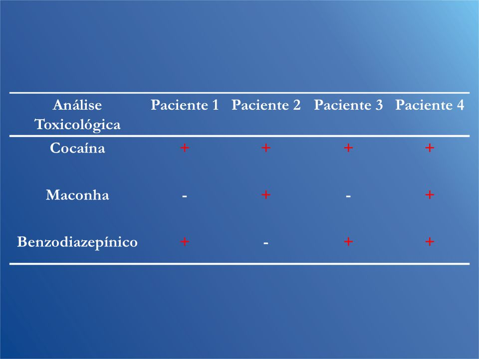 Análise Toxicológica Paciente 1. Paciente 2. Paciente 3.