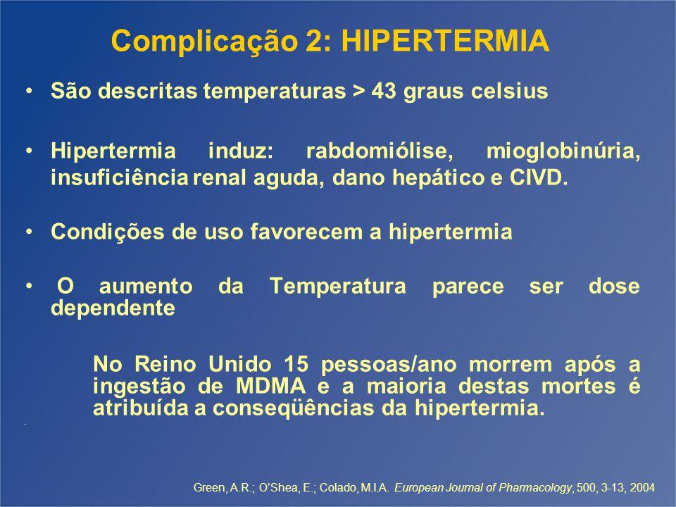 Complicação 2: HIPERTERMIA