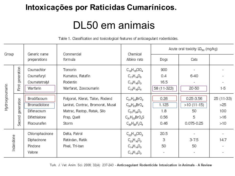 DL50 em animais Intoxicações por Raticidas Cumarínicos.