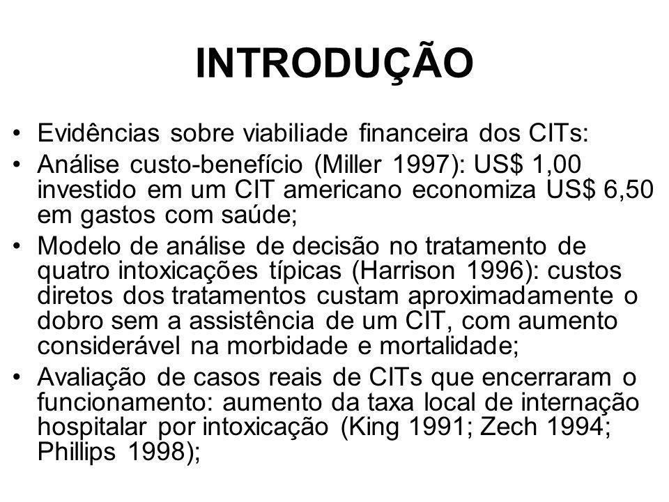 INTRODUÇÃO Evidências sobre viabiliade financeira dos CITs: