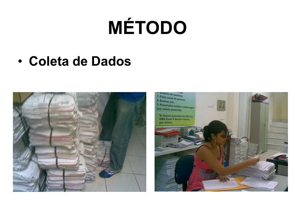 MÉTODO Coleta de Dados