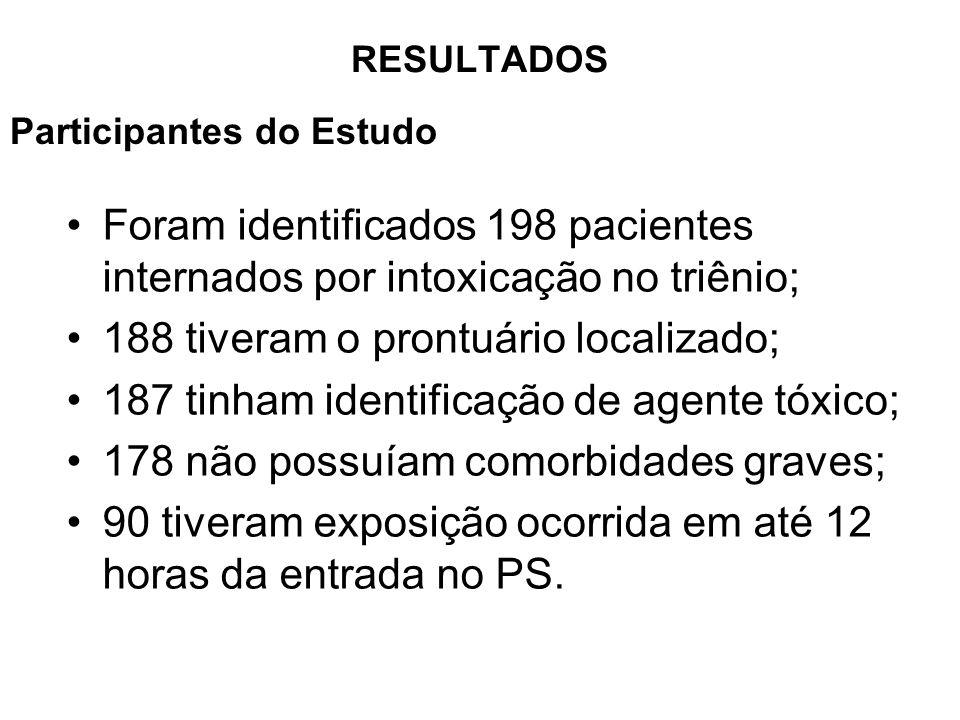 188 tiveram o prontuário localizado;