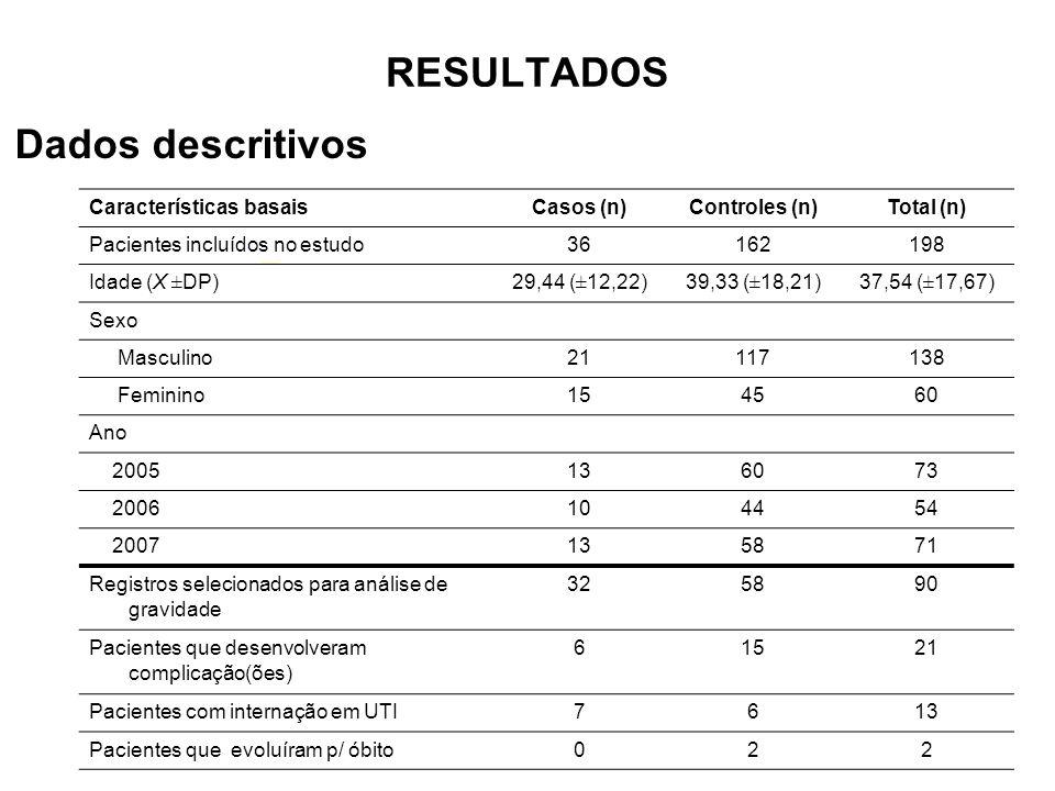 RESULTADOS Dados descritivos Características basais Casos (n)