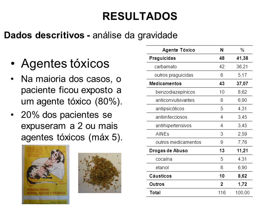 Agentes tóxicos RESULTADOS Dados descritivos - análise da gravidade