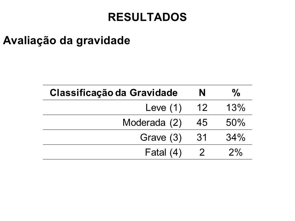 Classificação da Gravidade