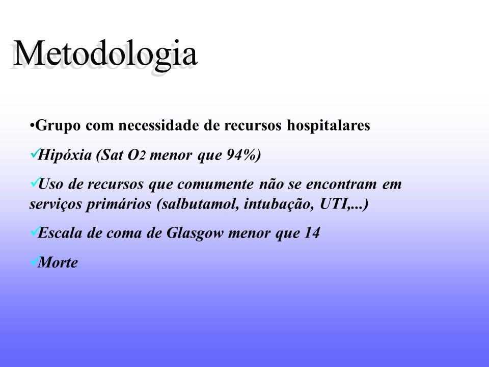 Metodologia Metodologia Grupo com necessidade de recursos hospitalares