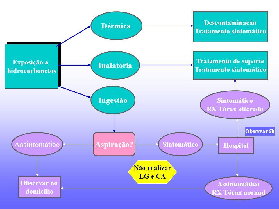 Tratamento sintomático Tratamento sintomático