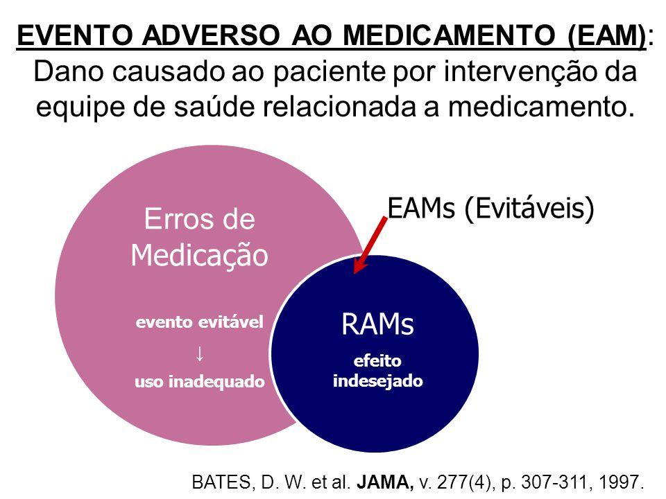 Erros de Medicação RAMs