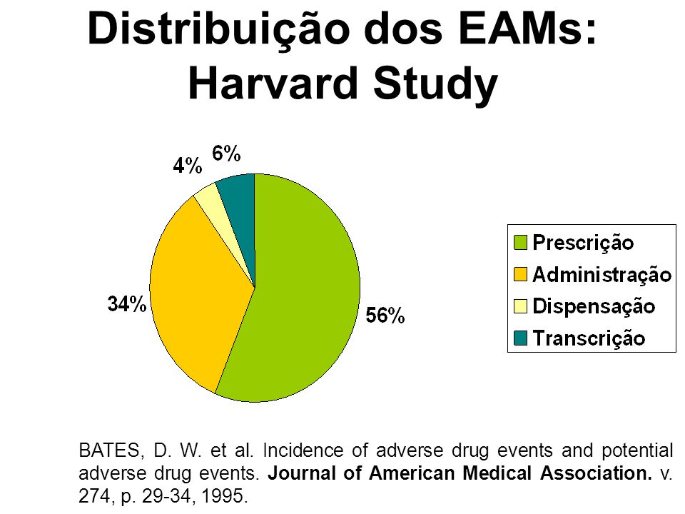 Distribuição dos EAMs: Harvard Study