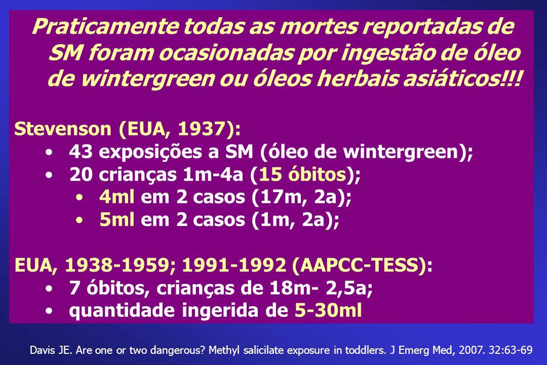 Praticamente todas as mortes reportadas de SM foram ocasionadas por ingestão de óleo de wintergreen ou óleos herbais asiáticos!!!