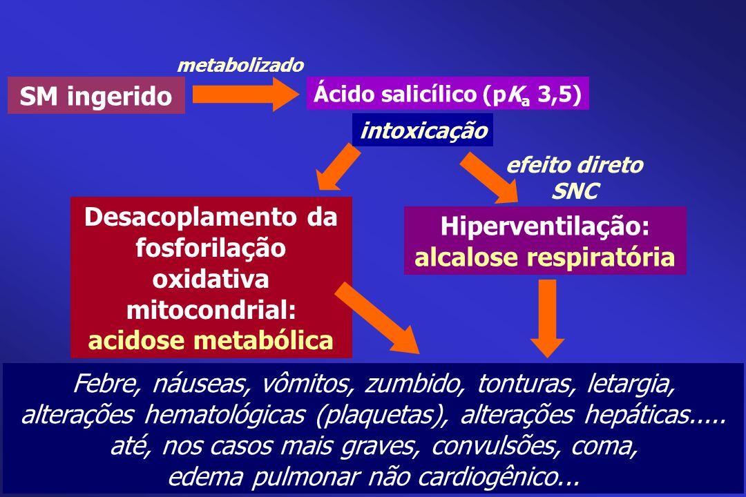 Desacoplamento da fosforilação oxidativa mitocondrial: