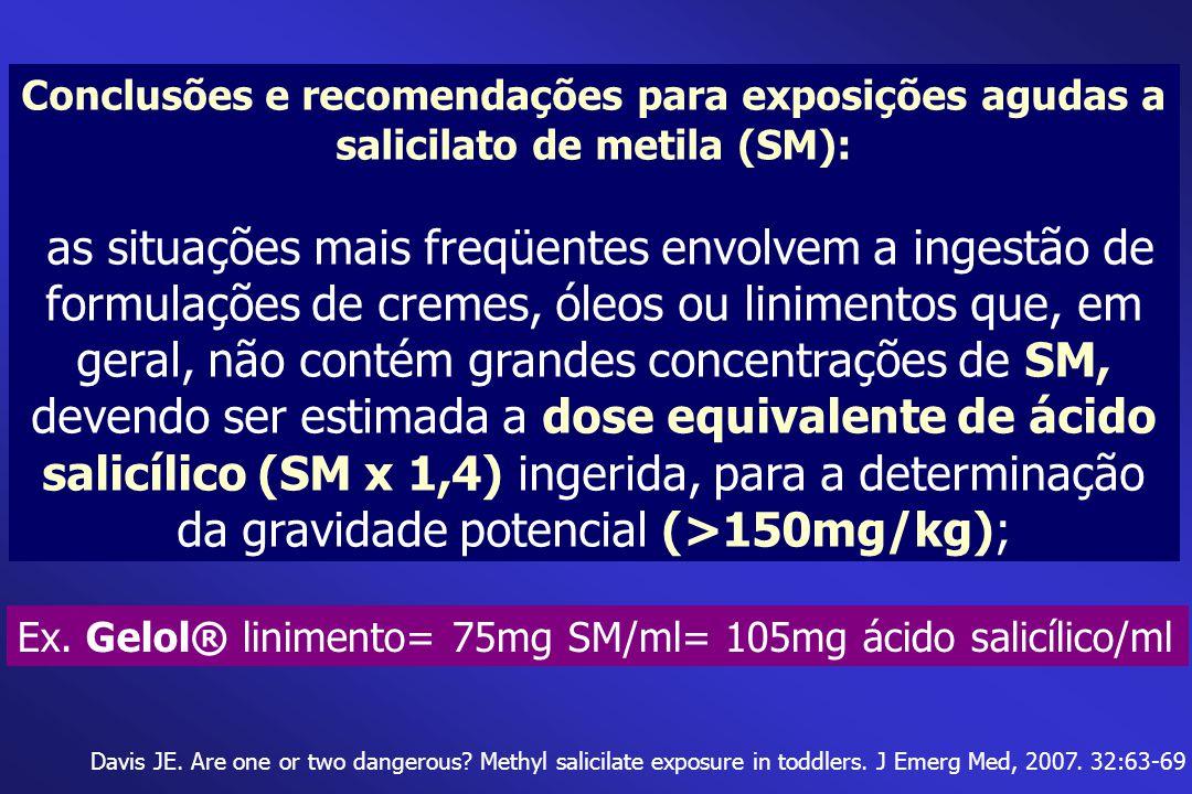 Conclusões e recomendações para exposições agudas a salicilato de metila (SM):