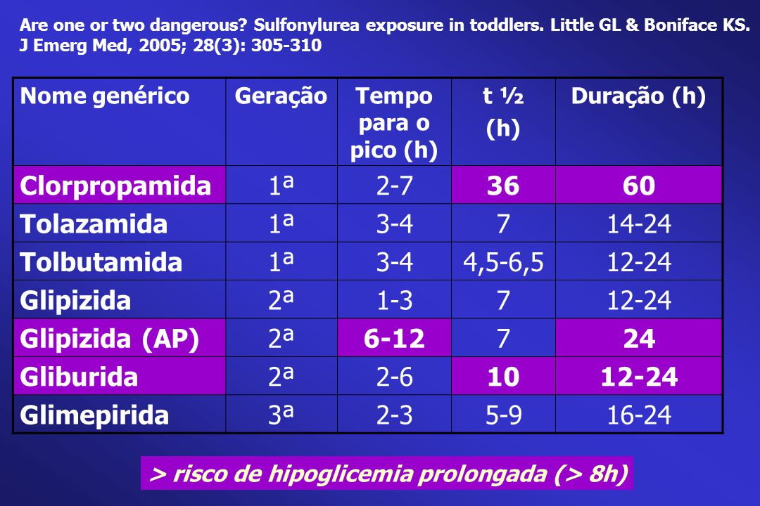 Clorpropamida 1ª 2-7 36 60 Tolazamida 3-4 7 14-24 Tolbutamida 4,5-6,5