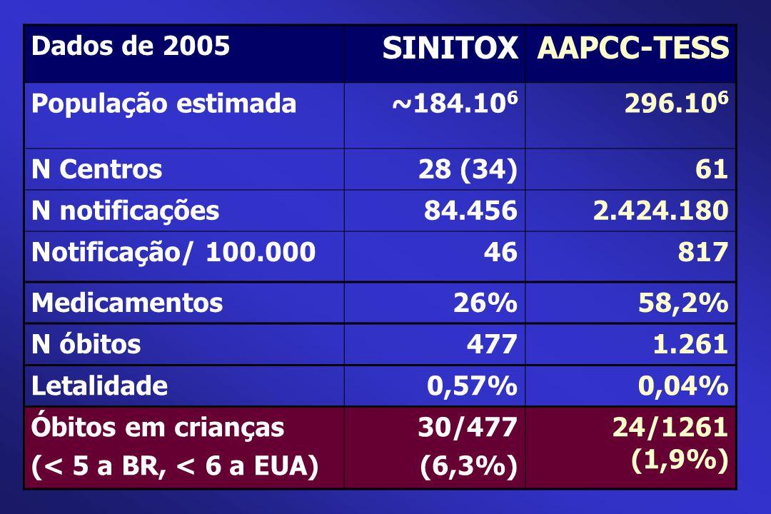 SINITOX AAPCC-TESS Dados de 2005 População estimada ~184.106 296.106