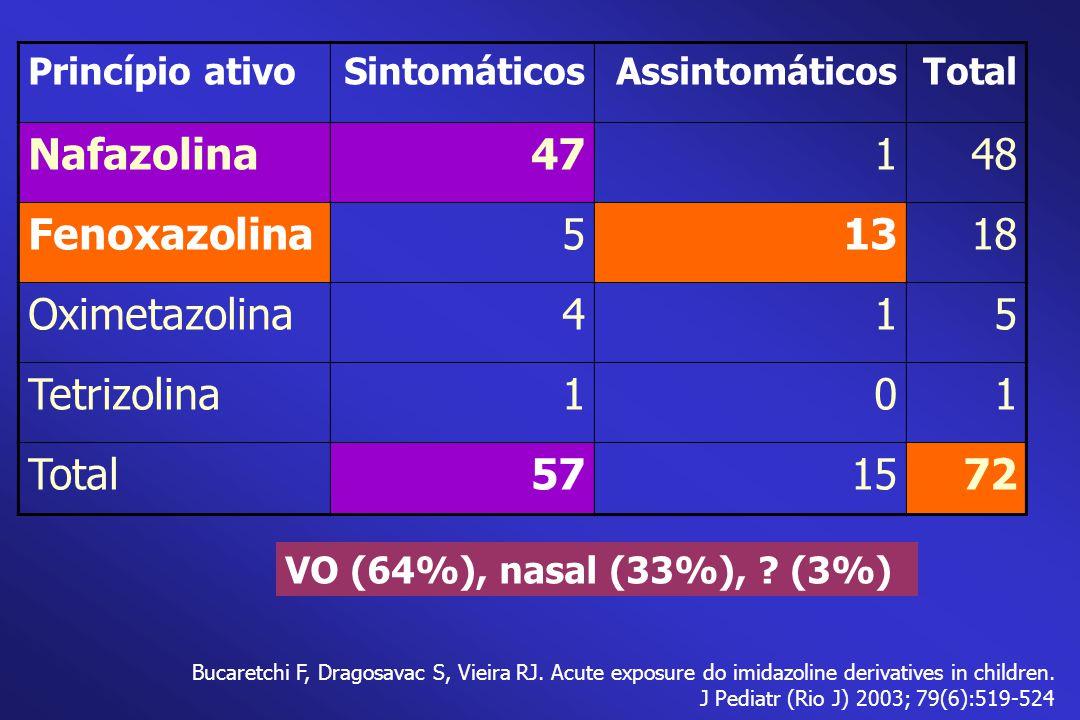 Nafazolina 47 1 48 Fenoxazolina 5 13 18 Oximetazolina 4 Tetrizolina 57