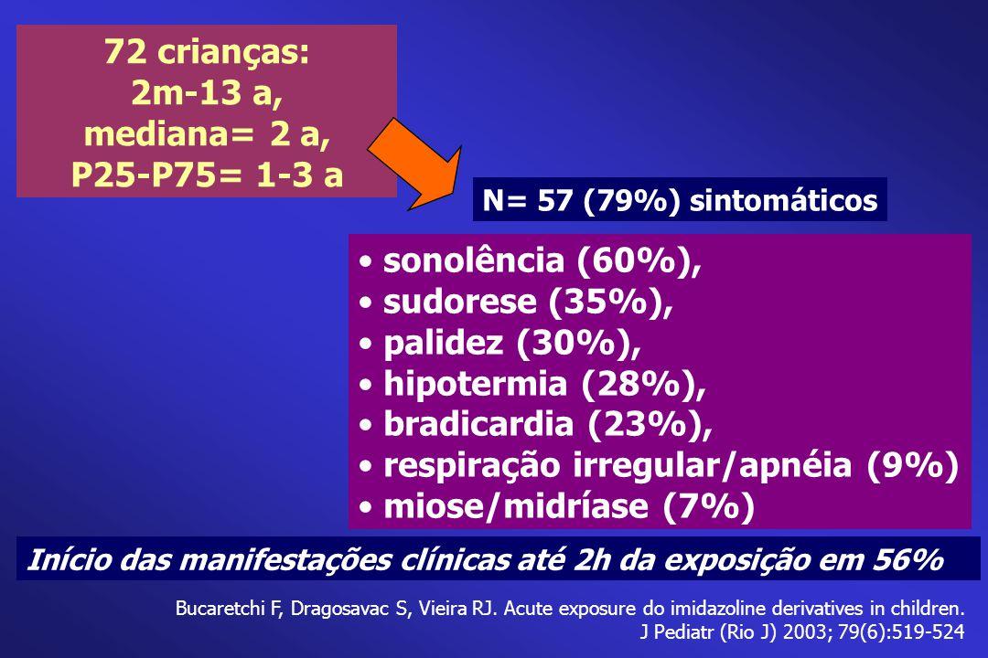72 crianças: 2m-13 a, mediana= 2 a, P25-P75= 1-3 a