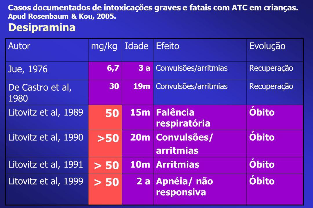 Desipramina 50 >50 > 50 Autor mg/kg Idade Efeito Evolução