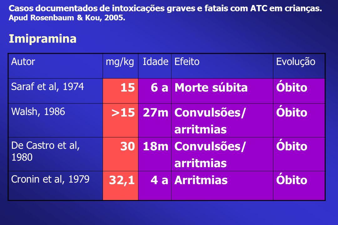 Imipramina 15 6 a Morte súbita Óbito >15 27m Convulsões/ arritmias